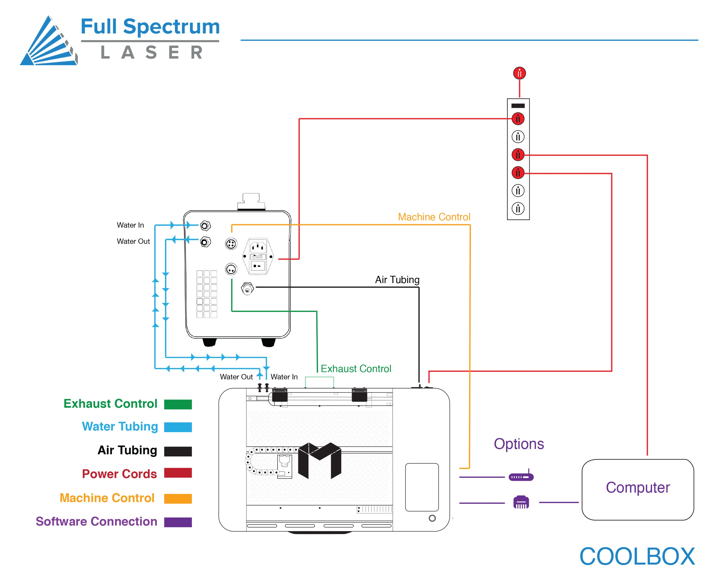 For Sales_ MUSE_Coolbox Diagram